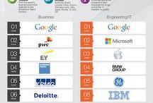 Rankings / Arbeitgeber Rankings und sonstige Rangfolgen im Kontext Employer Branding, Personalmarketing und Recruiting