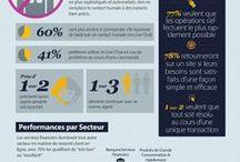 Infographies Digital Marketing