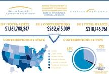 Giving Statistics / by GKC Community Foundation