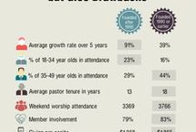 Religion Research / Graphs and charts showing the latest religion research