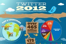 TWITTER / This board contains information, tips, hints and tricks specific to the use of Twitter