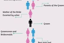 Wedding - Charts and Diagrams / Our guide on how to walk (ceremony processional), where to stand (at the ceremony), how to set up your party (reception), and how to wear it (clothing attire etiquette)!...now let's do this! www.downtheaislect.com