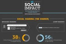 Favorite Social Media Infographs / We've Searched the Web, Wide and Far to Find the Best Social Media Info-graphics.. Well at Least We Think They are GRREAT!