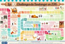 Infographies Consommation / Infographies sur le Foodservice