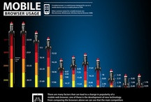 Mobile Business [Stuff] / by Mathieu DEFARGE