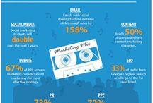 Social Media - Content Marketing & Strategy