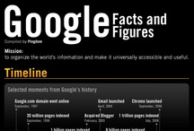 #Google/#Google+ #Infographics / Cool #Google/#Google+ #Infographics / by The Catalyst Partnership