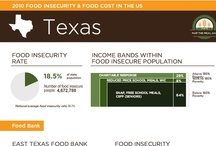 Map the Meal Gap / by East Texas Food Bank