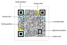 QR Code Ideas / Ways to use QR codes in your classroom, library, or other institution of learning... / by Jeni Tahaney