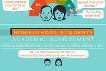 Homeschooling Infographics