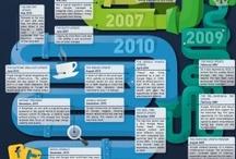 Social Media & Marketing Digital / Social Media Infographics Marketing Digital