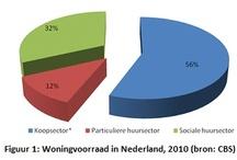 Woningcorporaties in NL