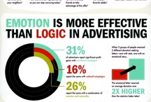 Infographics - Marketing / by Mark Nicholson