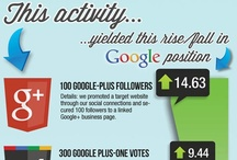 Google+ / Everything to do with Google+.