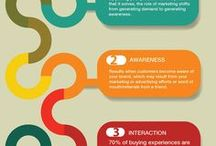 Experience Design / Customer Touchpoints