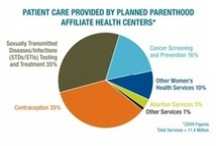 Infographics Galore! / by Planned Parenthood Action