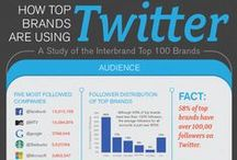 Twitter / Infographics about Twitter