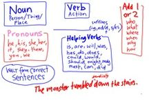 Writing (Sentence Formation)