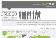 Kauffman FastTrac / Kauffman FastTrac® is the world's leading provider of education and tools specific to the startup process for innovators, with focused and specific curriculum for both startup and growth stage entrepreneurs. With their membership in Kauffman FastTrac, entrepreneurs receive the information, tools, resources, and networks necessary to start and grow their own successful business. http://fasttrac.org/