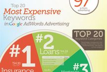 PPC / PPC - Pay Per Click, Google/Bing Advertising.