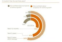Charts and Graphs - Economic Data