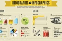 Infographics / El uso de las infografías como herramienta de marketing de contenidos. Su carácter eminentemente visual favorece su gran difusión.
