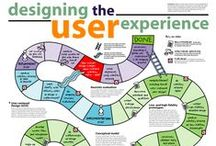 UX-Design / UCD/ Customer Experience
