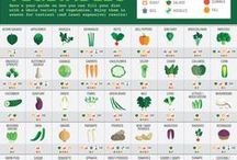 Food How To