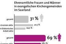 Infografiken zum Ehrenamt / Infografiken rund ums Ehrenamt in Kirche und Diakonie