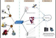 Internet of Things - Esineiden internet