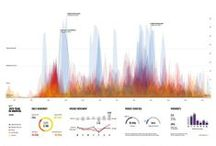 Data Visualization / by Jeff Clark