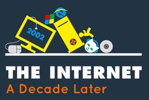 Internet useage, www facts