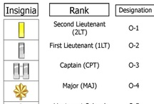military rank structure charts / UNITED STATES MILITARY INSIGNIA FOR THE AIR FORCE, ARMY, MARINES, NAVY, NATIONAL GUARD COAST GUARD RANK STRUCTURE.