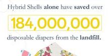 Cloth Diapers and the Environment / We believe these facts speak for themselves.