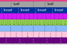 rekenen - breuken, decimalen, % en verhoudingen