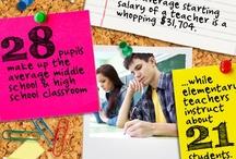 Infographics on Education / Teaching Materials www.goedonline.com