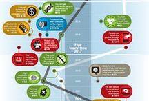 Réseaux sociaux/technologies / Réseaux sociaux, partages et idées sur le web