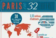 Infographies / Ce qui m'inspire pour des infographies