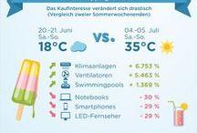 Statistiken zum E-Commerce / Onlineshopping-Trends sowie Preis- und Angebotsentwicklung der meistgeklickten Produkte auf idealo.de