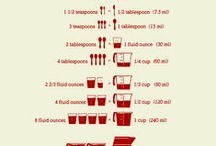 Recipes-Cooking-Baking Conversion Charts / Charts for measurements & cuts of meat etc