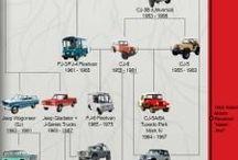 Jeep / Jeep Wrangler 1997