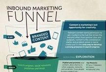 Inbound Marketing Idea Generation / Help to generate Inbound Marketing ideas.