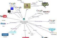Espace Personnel d'Apprentissage / EAP sous forme d'image, de Mindmap ou carte mentale