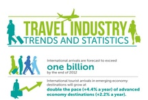 """Travel - Infographics / Travel Infographics & statistics - Esario's other Travel related Pinterest Boards: """"Airline & Airport - Infographics"""", """"Hotel Marketing"""", """"Hotel Mobile Marketing"""" & """"Online Travel Agency - Infographics"""" - @Esario's Pins try to link each infographic to the #Author first Post and include its Month of publication"""
