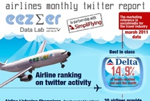 Airline Twitter Reports - Monthly / Monthly Airline #Twitter Reports produced by Eezer.com and published via an infographic on Tnooz.com from March 2011 to March 2012. Infographics show how #Airlines around the world are engaging with and managing their Twitter profiles.
