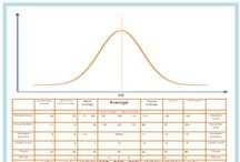 Parent Friendly Bell Curve Chart! / http://www.myeasybee.com/blog/free-easybee-printable-standard-scores-chart-for-parents/ / by Easybee