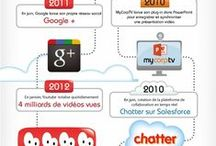 Histoire - Culture Web / Tout ce qui a trait à l'évolution du Web et sa culture