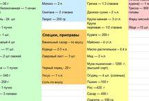 Списки продуктов на все случаи жизни