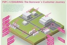 Service Design, Customer journey