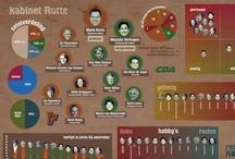 Politieke infographics / Politieke infographics en visualisaties / by Frederik Boven